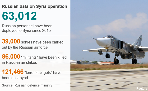 Datapic showing Russian data on Syria operation