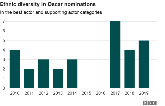 Chart showing ethnic diversity in Oscar nominations