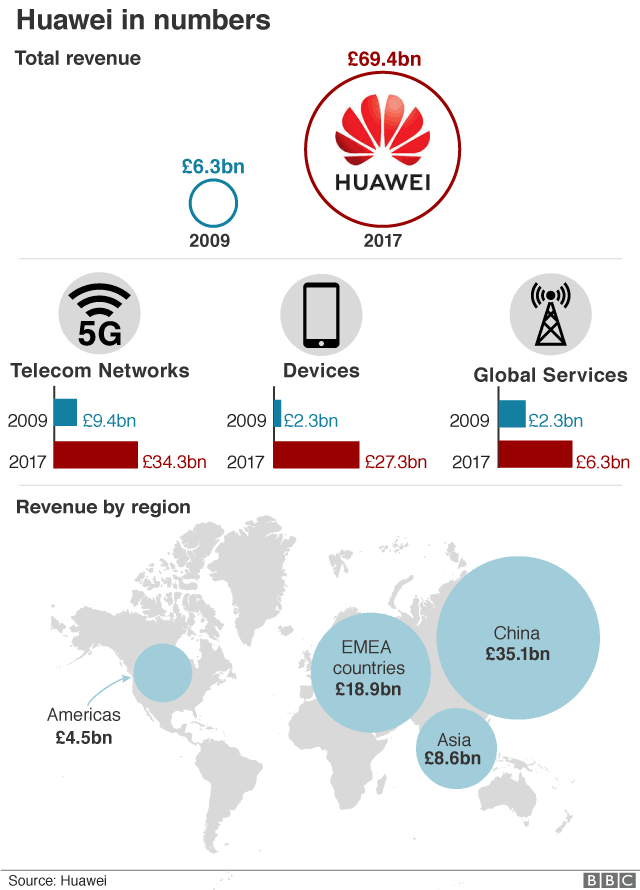 Huawei in numbers