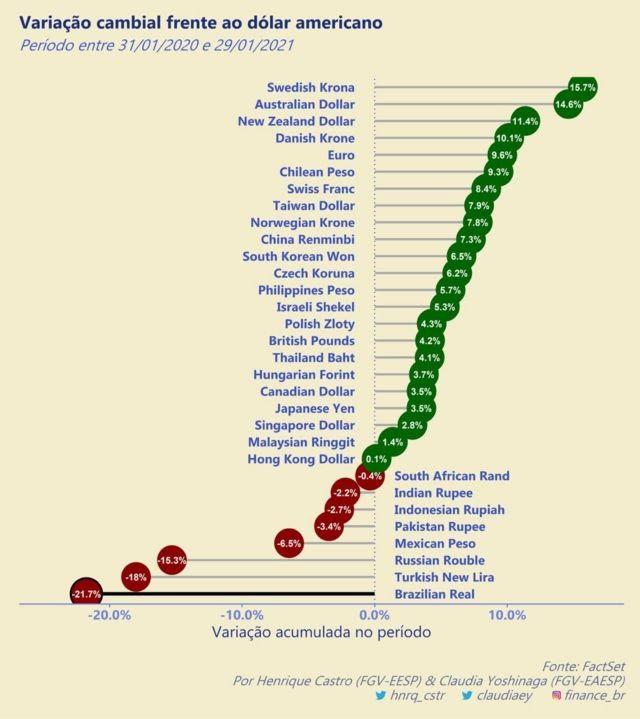 Gráfico mostra comportamento do real frente ao dólar