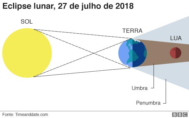 Gráfico eclipse lunar