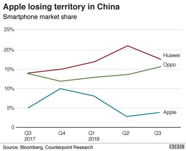 Apple marketshare in China