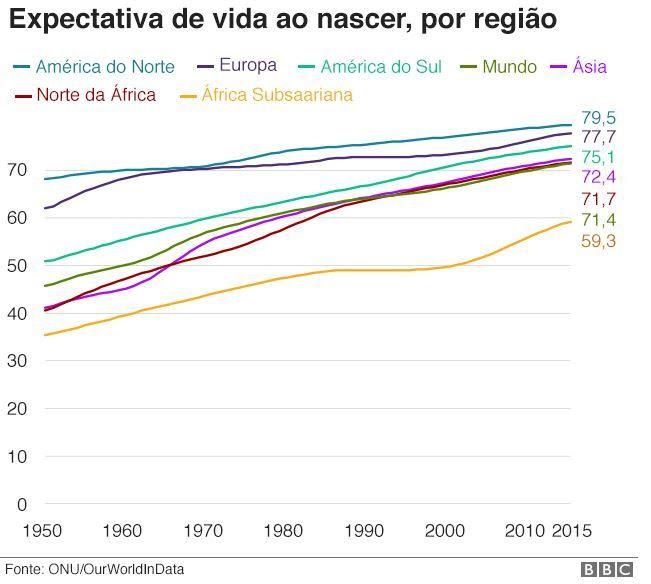 expectativa de vida ao nascer por regiao