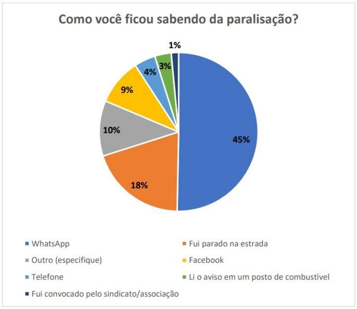 Gráfico de pizza mostra como os caminhoneiros tomaram conhecimento da greve, segundo Ipsos: 45% por WhatsApp, 18% sendo parados na estrada