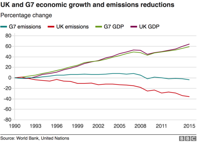 Graph showing UK and G7 growth and emissions reductions