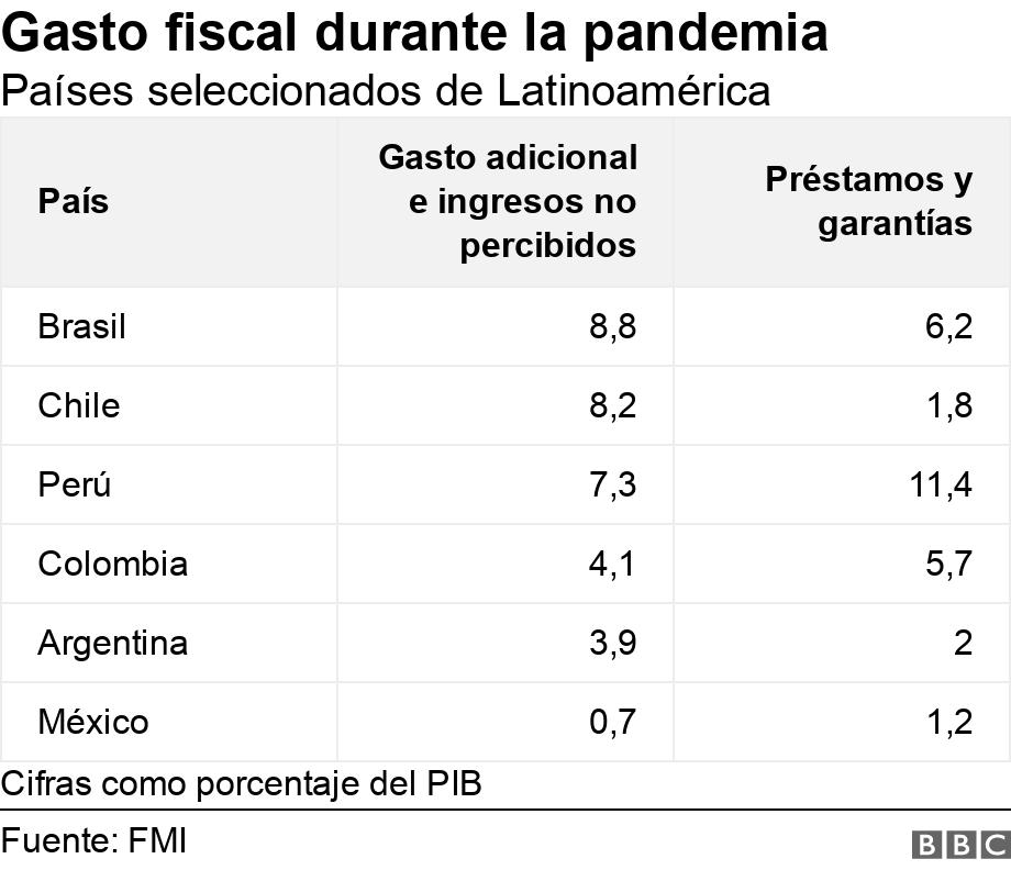 Gasto fiscal durante la pandemia. Países seleccionados de Latinoamérica.  Cifras como porcentaje del PIB.
